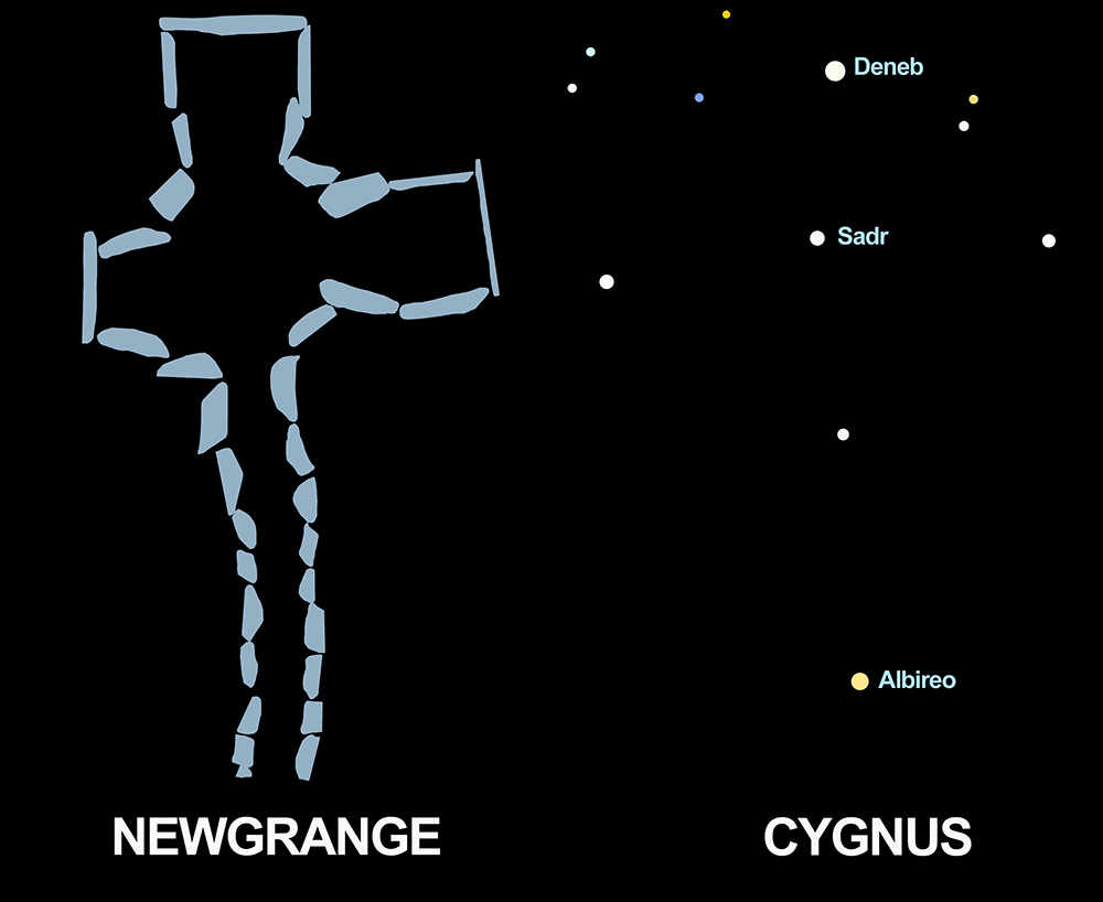 The shapes of Newgrange and Cygnus are cruciform.